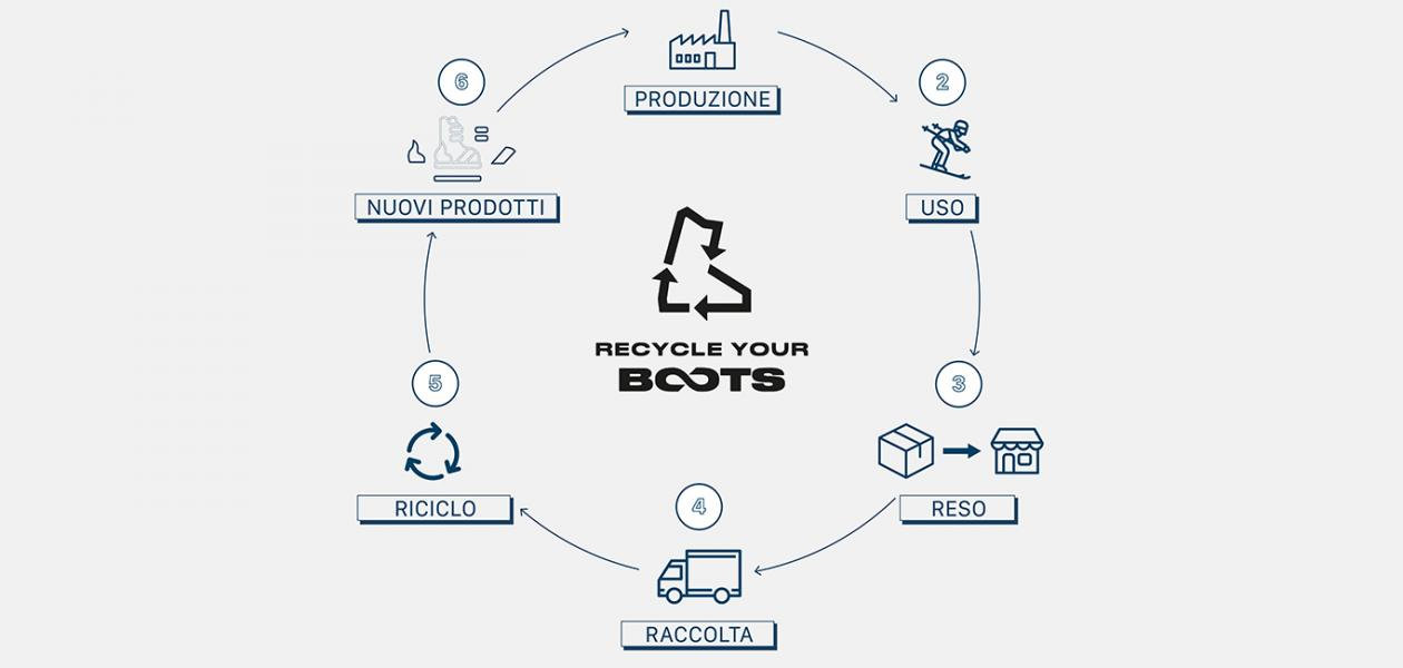 recycle your boots
